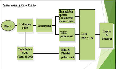prinsip kerja chemistry analyzer