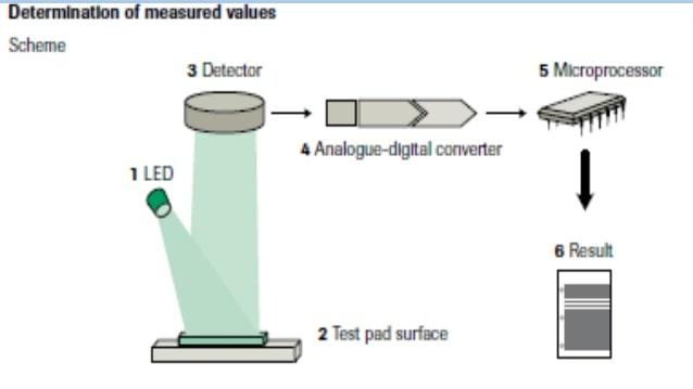 alat urin analyzer