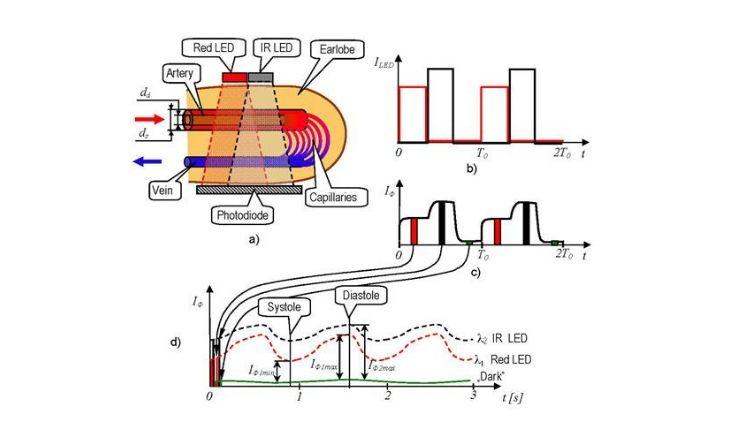 cara kerja pulse oximeter